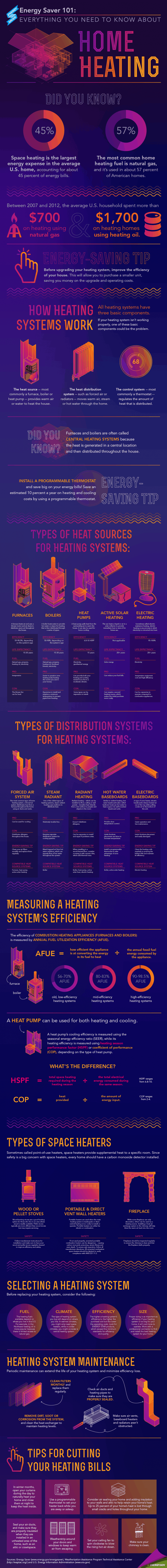 Air Duct Cleaning Infographic
