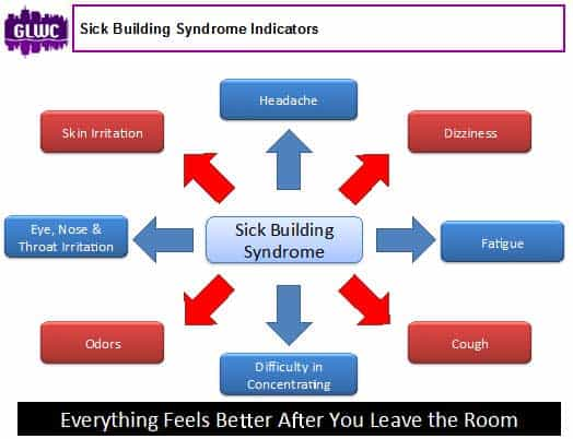 sick building syndrome indicators
